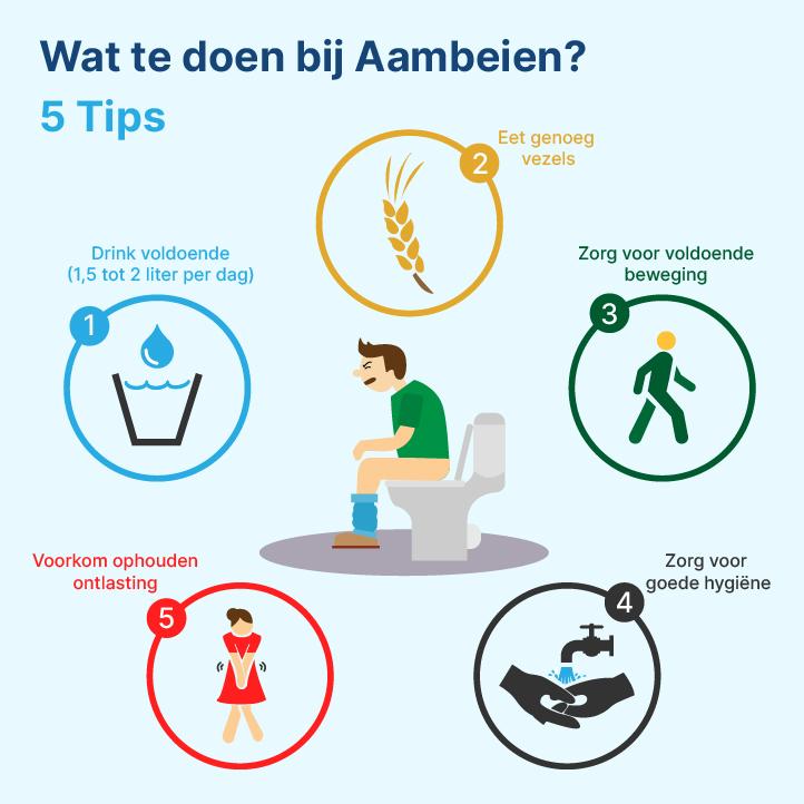 Aambeien infographic