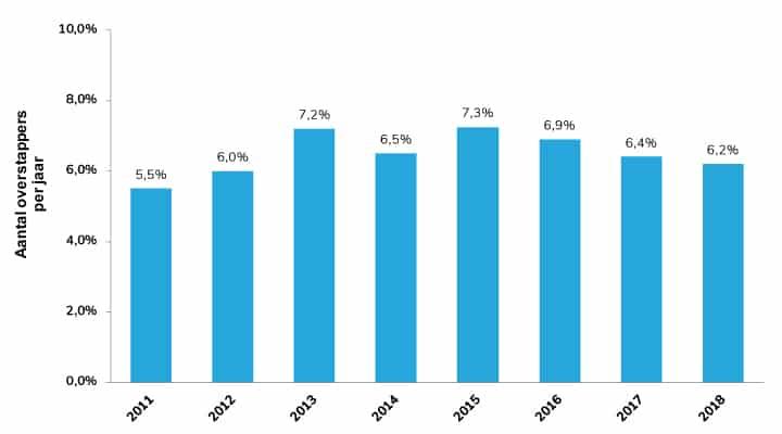 Aantal overstappers per 2018