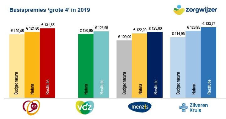 Afbeeldingsresultaat voor Verschil tussen dure en goedkope zorgverzekering was 'nog nooit zo groot'