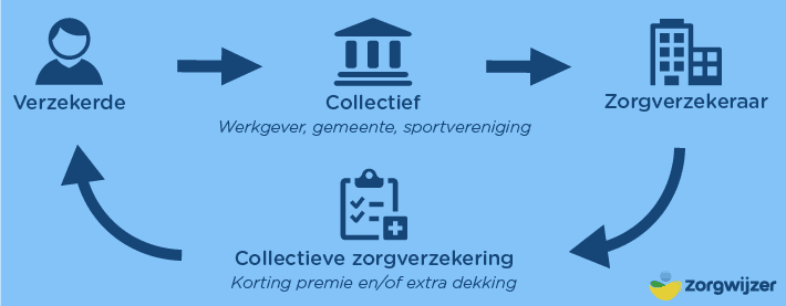 Collectieve zorgverzekering 2019