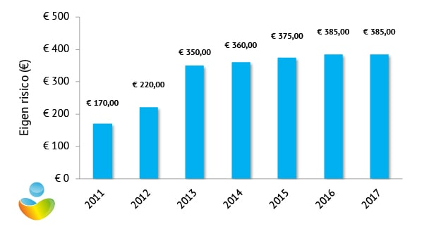 Eigen risico zorgverzekering 2017
