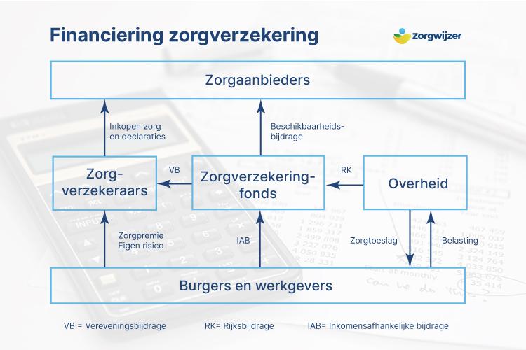 Financiering Zorgverzekeringswet