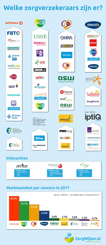 Infographic-zorgverzekeraars-Nederland-aug2017