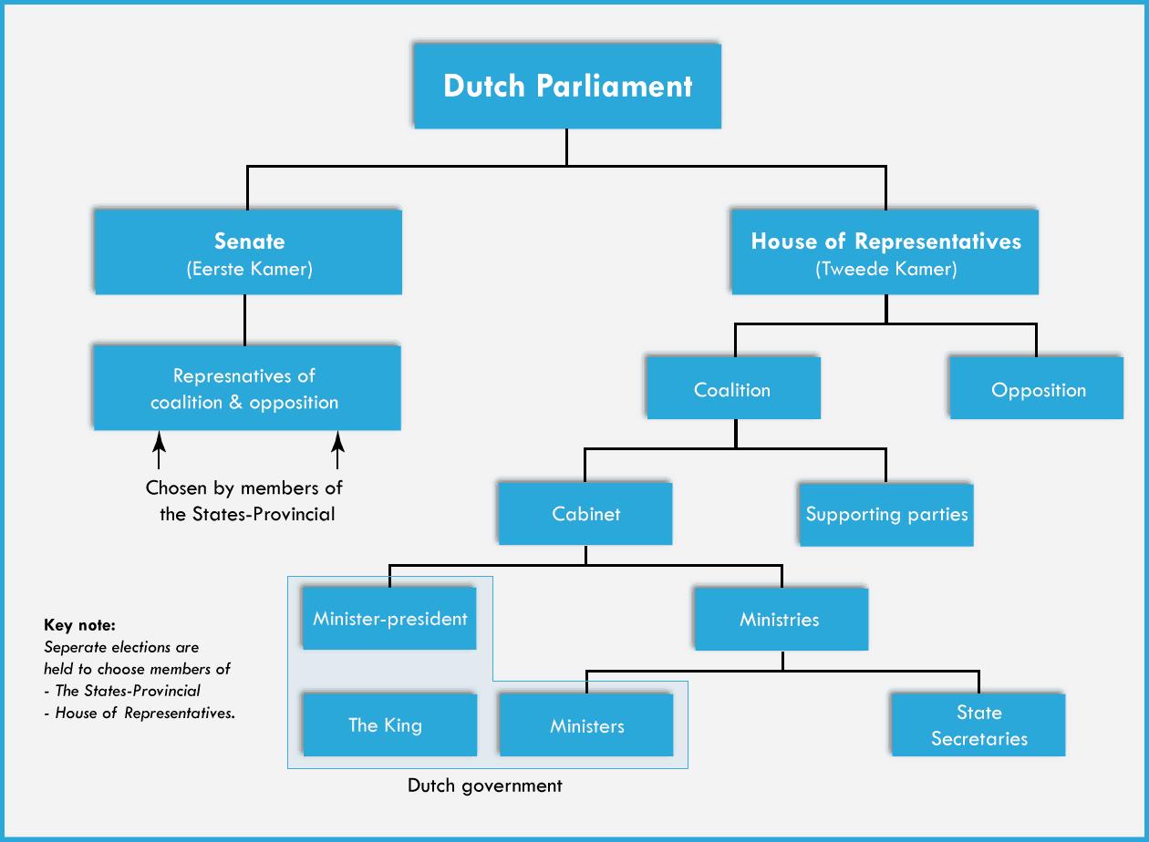 Parliament Netherlands