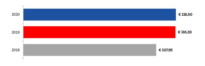 Zorgpremie 2020 OHRA