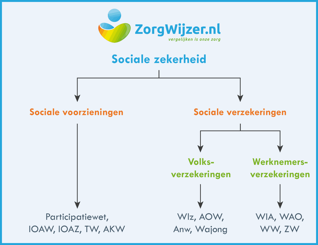 Sociale Zekerheid In Nederland Zorgwijzer
