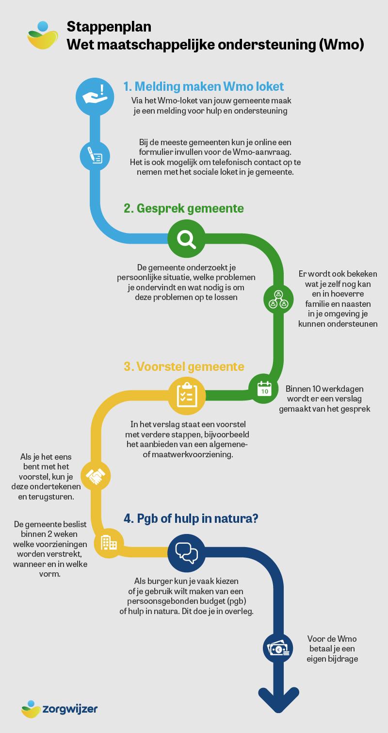 Stappenplan voor het aanvragen van hulp en ondersteuning via de Wet maatschappelijke ondersteuning (Wmo)