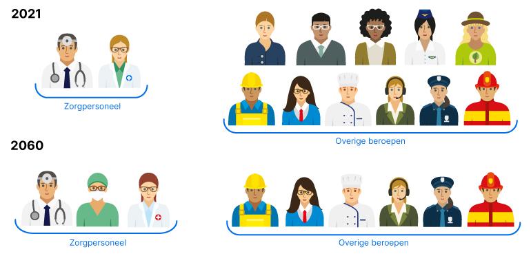 Verhouding zorgmedewerkers, nu en in de toekomst