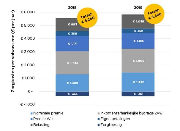 Zorgkosten per Nederlander