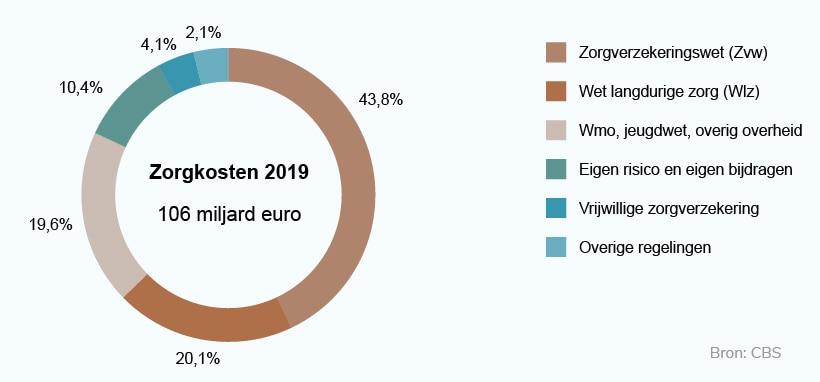 Zorguitgaven van Nederland in 2019