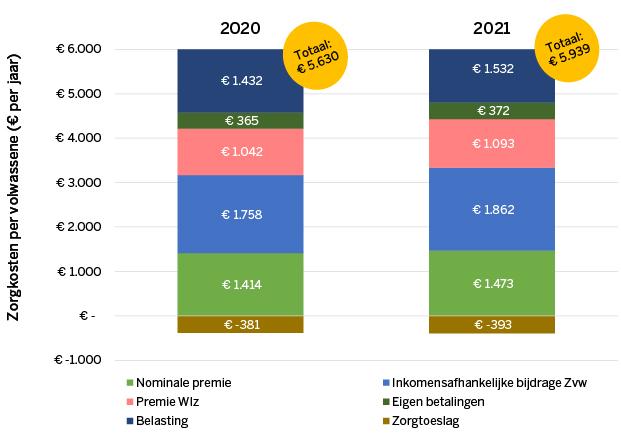 Zorguitgaven per Nederlander in 2020 en 2021