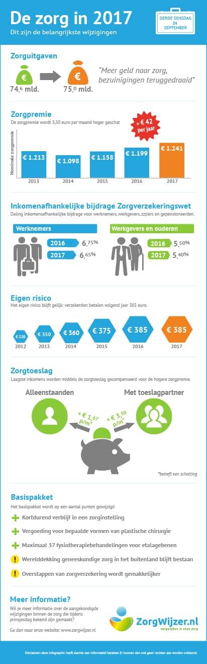zorgverzekering-in-2017