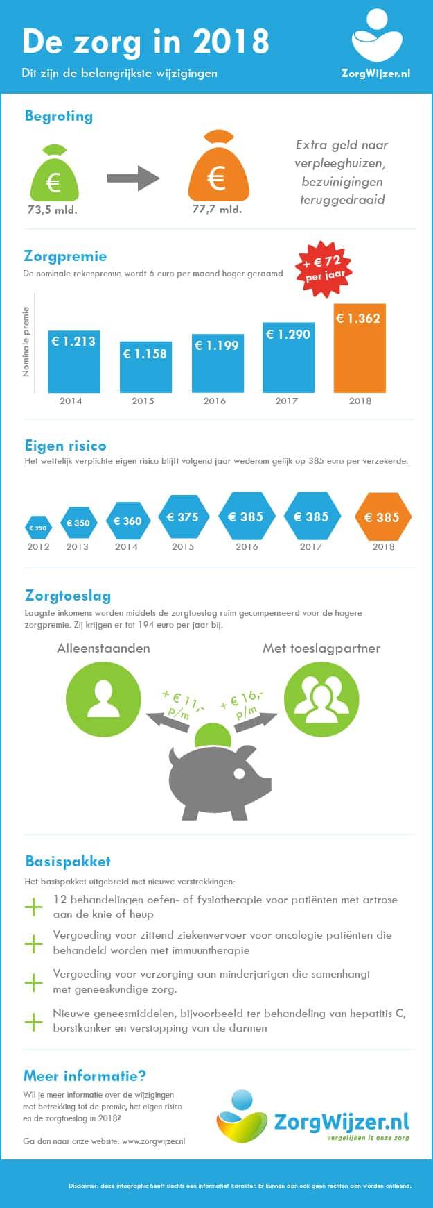 Zorgverzekering 2018 infographic
