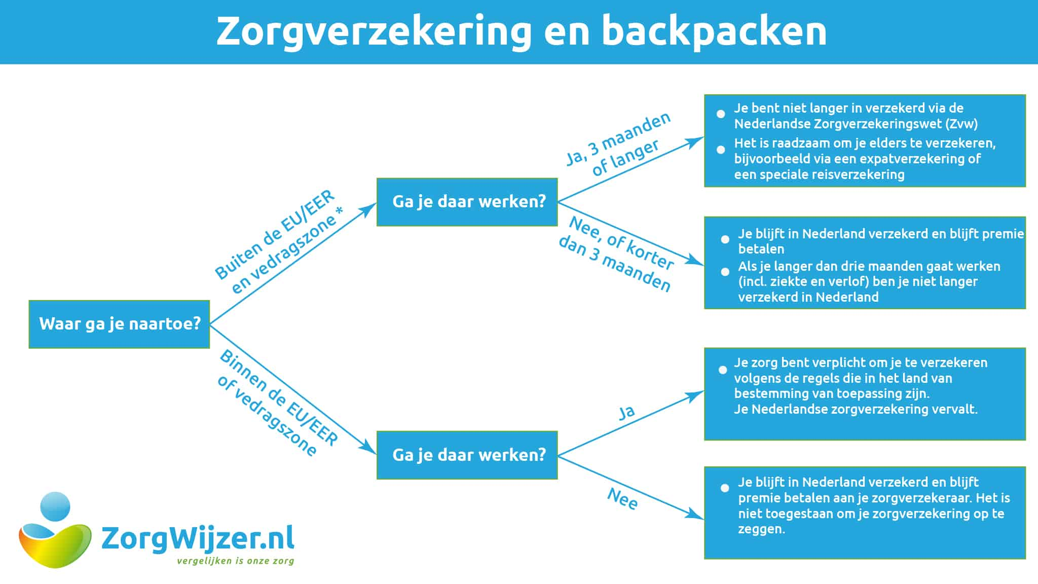 Zorgverzekering en backpacken