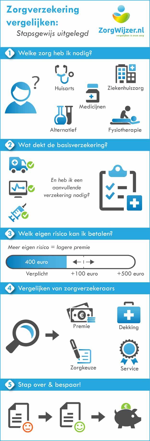 Zorgverzekering vergelijken infographic