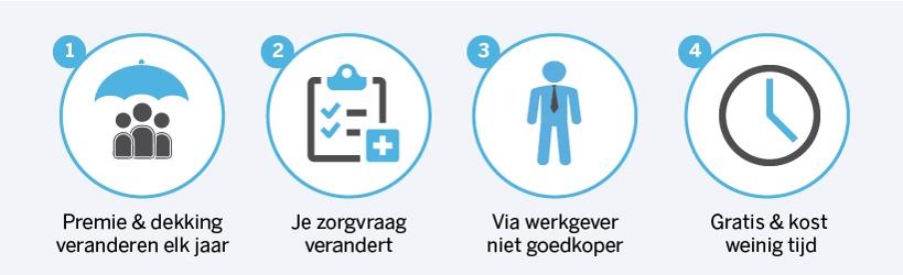 Vier redenen waarom mensen hun zorgverzekeringen zouden moeten vergelijken