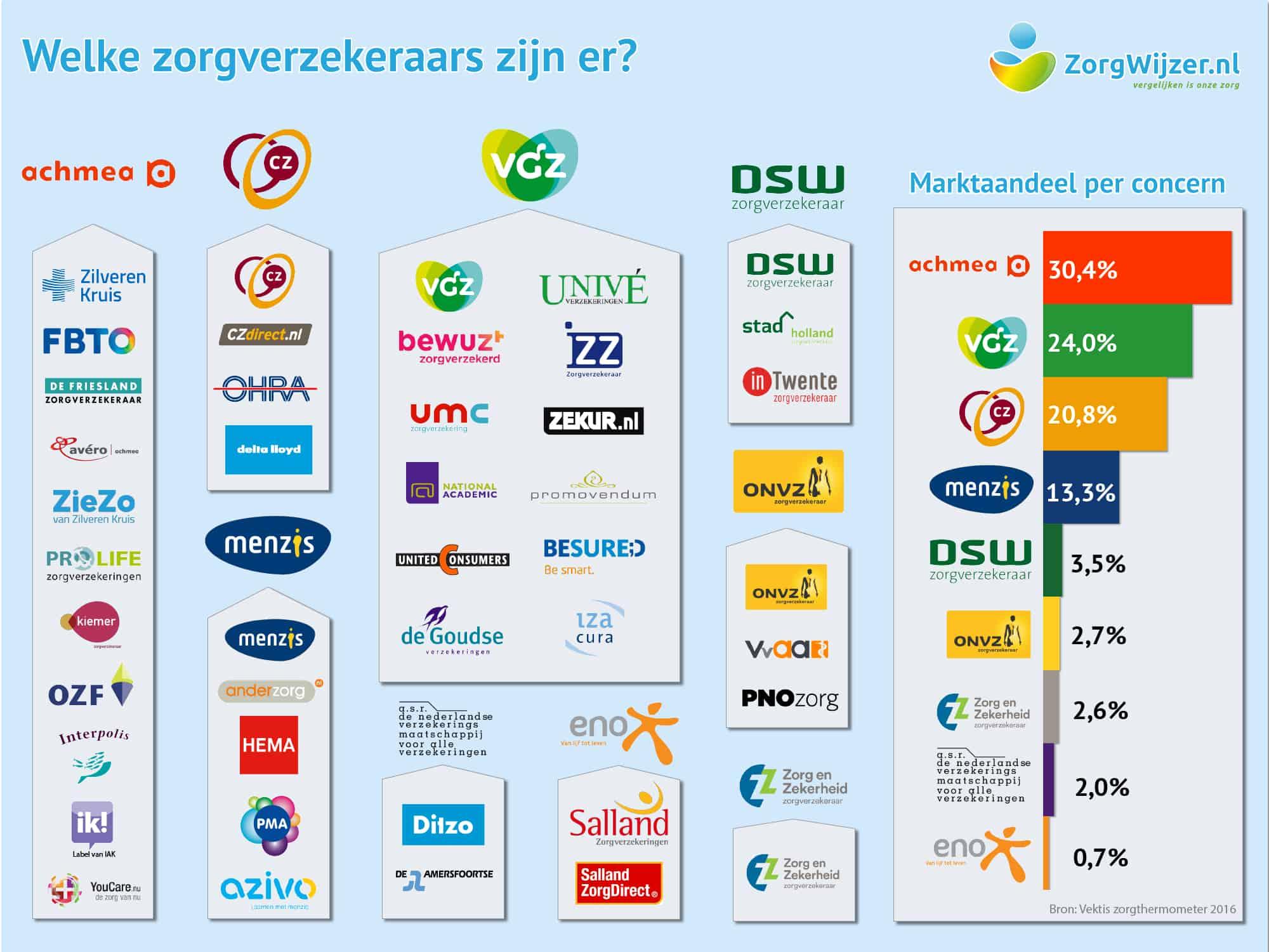 Afbeeldingsresultaat voor zorgverzekering nederland