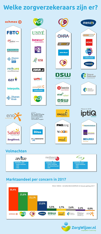 infographic-zorgverzekeraars-nederland-nov2017_v2.png